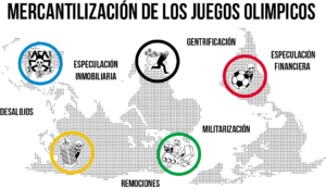 mercantilizacion-de-los-juegos-olimpicos